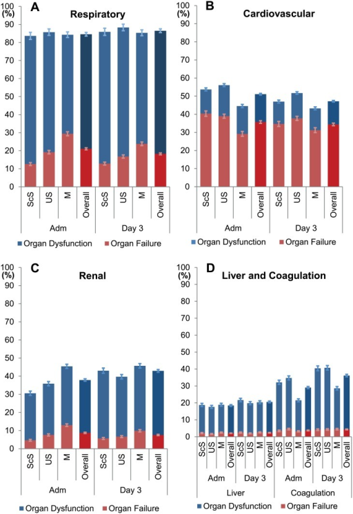 Prevalence of Organ dysfunction and failure per organ at admission to ICU and at day 3.Depicted are the prevalences (mean group ± 95% CI) of organ dysfunction (SOFA score 1–2 points) and organ failure (SOFA score 3–4 points) on admission and on day 3 of ICU in respect to the type of admission in patients with an ICU LOS of at least five days. M-patients had on admission to ICU and on day 3 less heart failure (B) and less coagulation dysfunction (D), but a higher proportion of respiratory (A) and renal failure (C) than the ScS and the US patients. ScS, scheduled surgery; US, unscheduled surgery; M, medical; Adm, admission to ICU; day 3 day 3 of ICU treatment; normal, individual organ SOFA score 0 points; dysfunction, individual organ SOFA score 1–2 points; failure, individual organ SOFA score 3–4 points.
