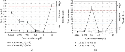 Changes in the toxicity index for Cu 50 nanoparticle suspensions based on (a) water, Cu 50 + H2O, and (b) physiological solution, Cu 50 + PS.