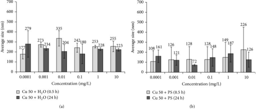 Changes in average size of Cu 50 nanoparticle suspensions based on (a) water, Cu 50 + H2O, and (b) physiological solution, Cu 50  +  PS.