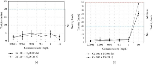 Changes in the toxicity index for Cu 100 nanoparticle suspensions based on (a) water, Cu 100 + H2O, and (b) physiological solution, Cu 100 + PS.