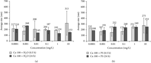 Changes in average size of Cu 100 nanoparticle suspensions based on (a) water, Cu 100 + H2O, and (b) physiological solution, Cu 100 + PS.
