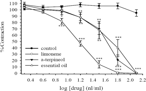 Cumulative effect of limonene, α-terpineol and Dracocephalum kotschyi essential oil on tension development to potassium chloride (KCl, 80 mM) in isolated ileum of rats. Ordinate scale: ileum contraction expressed as % of initial control response. Abscissa scale: log10 concentration of drugs (limonene, α-terpineol or D. kotschyi essential oil). Lines drawn through the points, using two fold increments in concentration. The points are mean and the vertical bars show the SEM (n=6). The oscillation in the control group is not statistically significant (ANOVA). Stars shows statistical differences between each drug concentration with its corresponding vehicle treated control. Keys: *P<0.05, **P<0.01, ***P<0.001 (Student's t-test). Maximum concentration of the vehicle (DMSO) in the bath was 0.64%.