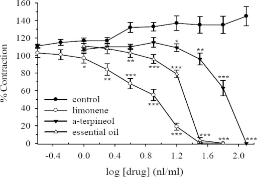 Effect of limonene, α-terpineol and Dracocephalum kotschyi essential oil on tension development to acetylcholine (ACh, 0.5 μM) in isolated ileum of rats. Ordinate scale: ileum contractions expressed as % of initial control response. Abscissa scale: log10 concentration of drugs (limonene, α-terpineol or D. kotschyi essential oil). Lines drawn through the points, using two fold increments in concentration. The points are mean and the vertical bars show the SEM (n=6). The increase in the response of vehicle treated control tissues is not statistically significant (ANOVA). Stars shows statistical differences between each drug concentration with its corresponding vehicle treated control. Keys: *P<0.05, **P<0.01, ***P<0.001 (Student's t-test). Maximum concentration of vehicle (DMSO) in the bath was 1.28%.