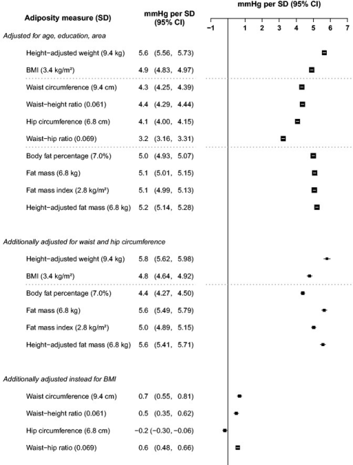 Higher SBP per standard deviation of each adiposity measure among women. Conventions as in Figure 4.