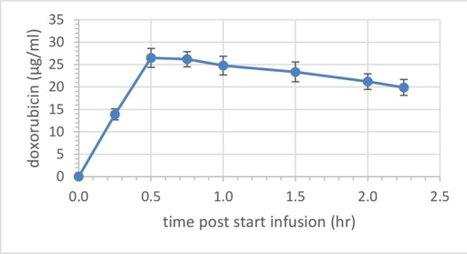 Mean (± SEM) plasma concentration of total doxorubicin in pigs in Study A.Pigs (n = 3) received a single, intravenous infusion of LTLD (1.43 mg/kg) over 30 minutes.