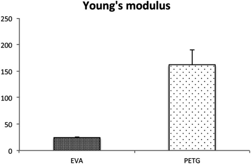 Young's modulus. Young's modulus showed that PTEG (Erkodur®) is harder and more rigid than EVA (Erkoflex®)
