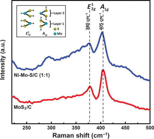 Raman spectroscopy.Raman spectra of Ni-Mo-S/C (1:1) and MoS2/C. Inset: Schematic illustration of  and A1g vibrational modes in layered 2H-MoS2.