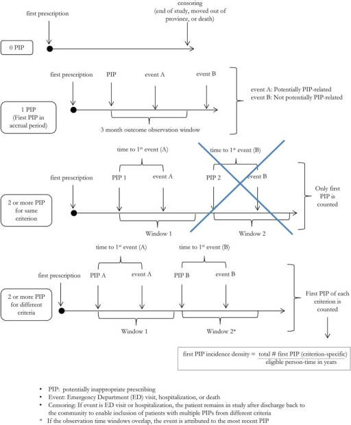 Time-to-event as a function of potentially inappropriate prescribing (PIP): possible patient scenarios, definition of eligible exposure and of outcome observation time window.