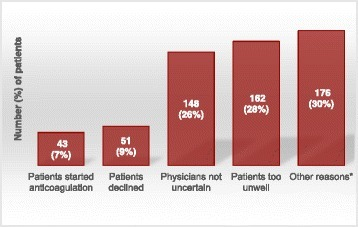 Graph showing reasons for 580 potentially eligible patients not being randomised