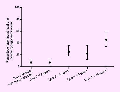 Proportion of patients with Type 2 and Type 1 diabetes of differing durations and receiving different regimens experiencing at least one severe hypoglycaemic attack during 9–12 months' follow-up. All patients were receiving insulin except the group treated with sulphonylurea [35]. Reproduced from [35] with kind permission of Springer Science and Business Media.