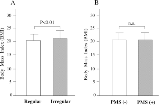 Body mass index (BMI). BMI scores in students with irregular menses were significantly higher than that in those with regular menses (A), while those with premenstrual symptoms (PMS) did not show significant differences (B). The error bars show standard deviation.