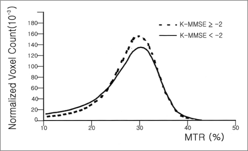 Magnetization transfer ratio (MTR) histograms from normal subjects (dotted line) and cognitive impaired subjects (solid line). Normalized peak height of the MTR Histogram is lower for the cognitive impairment group compared with that of the normal groups.