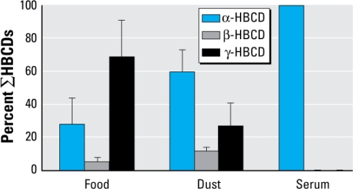 Average percentage distribution of individual HBCD isomers in food, dust, and serum.