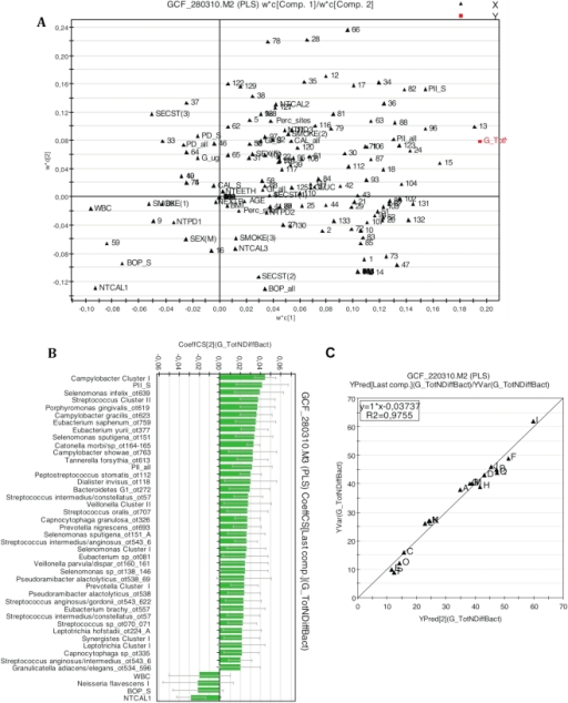 Interrelations between bacterial and host-associated variables and correlation to bacterial species/phylotype diversity in GCF samples.A multivariate PLS modeling was used for data analysis. Loading scatter plot (Panel A) displays the correlation structure of the variables (X variables: N = 166; Y variable: Number of different bacterial species/phylotypes in GCF samples). A number code was given for each bacterial taxon in their alphabetical order (Panel A) (the key is shown in online Supporting information Table S1). PLS regression coefficient plot (Panel B) identified X variables with statistically significant correlation to Y. The coefficients (>0.02 or <−0.02 are shown) are statistically significant when the error bars do not cross the 0 line. The model explained 98% and, according to cross validation, predicted 79% of the variation in Y. Observed values vs. predicted values R2 = 0.975 (Panel C). Capital letters are patient identifiers (Panel C). X variables were scaled and centered and Y variable scaled. The confidence intervals were derived from jack knifing. GCF: gingival crevicular fluid.