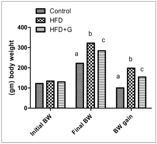 Effect of initial, final and gain of body weight (gm) in the different groups of experiment. In this study, final BW, BW gains (Figure 1) was significantly increased in HFD compared with control group. G. Cambogia treatment result in decrease BW, energy intake and adipose tissues in relation to HFD group.