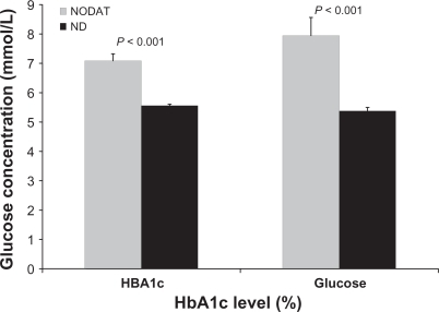 Glycemic control as measured by HBA1c levels and fasting glucose in transplant patients with (NODAT) and without (ND) new onset diabetes after transplantation.