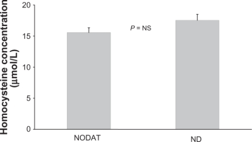 Mean fasting Homocystine levels in patents with (NODAT) and without (ND) new onset diabetes after transplantation.
