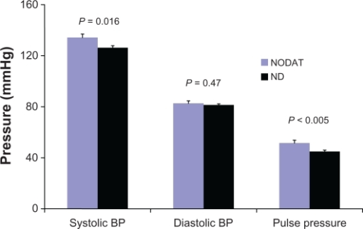 Blood pressure control in transplant patients with (NODAT) and without (ND) new onset diabetes after transplantation.Abbreviations: BP, blood pressure; ND, nondiabetics; NODAT, new onset diabetes after transplantation.