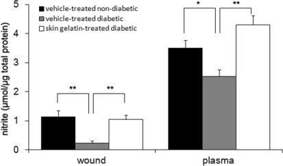 Nitrite levels in wounds and plasma of the non-diabetic and diabetic rats treated with either vehicle or skin gelatin at day 14 after wounding. Data are expressed as mean ± SD. * P < 0.05 different from same-day between two groups. ** P < 0.01 different from same-day between two groups.
