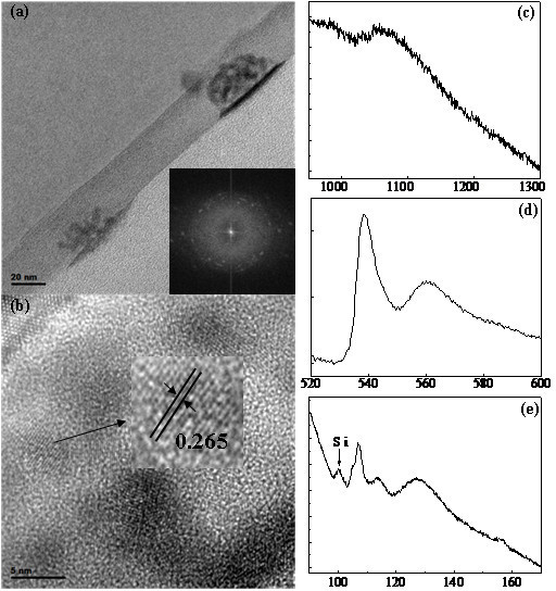 The TEM and EELS analysis of the structure details of the sample. TEM image with the inserted FFT pattern of the sample in a large area (a), HRTEM image with a highlighted ZnO nanoparticle and the corresponding interplanar spacing (b), EELS of the Zn-L edge (c), O-K edge (d), and Si-L edge (e).