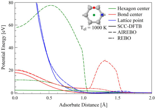 Potential energy of the H-graphene interaction at canonical points in the lattice. As calculated in DFTB (solid), AIREBO (single dash), and REBO (double dash).