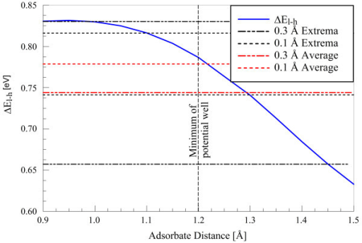 Mean change in El-h as a function of adsorbate hydrogen distance. Displayed are maximum, minimum, and average changes for typical large and small oscillation amplitudes resulting from 0.5 and 0.1 eV bombardments, respectively. Calculations are performed using an ideal graphene plane.