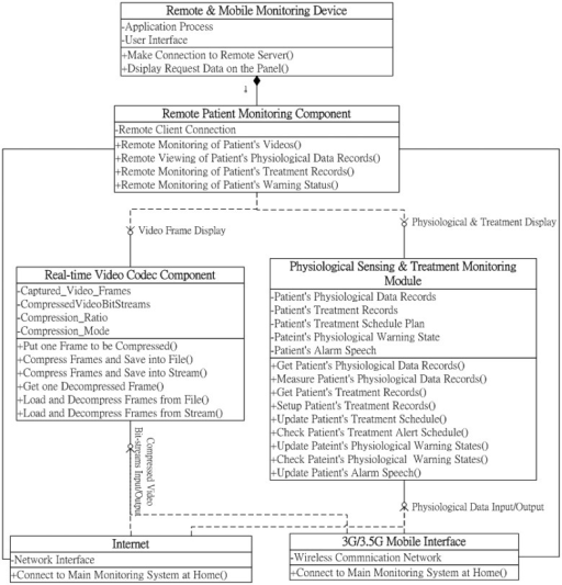 Class diagram of the remote patient care and monitoring open i class diagram of the remote patient care and monitoring component ccuart Image collections
