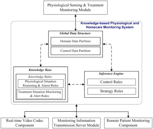Proposed knowledge-based physiological and homecare monitoring system.