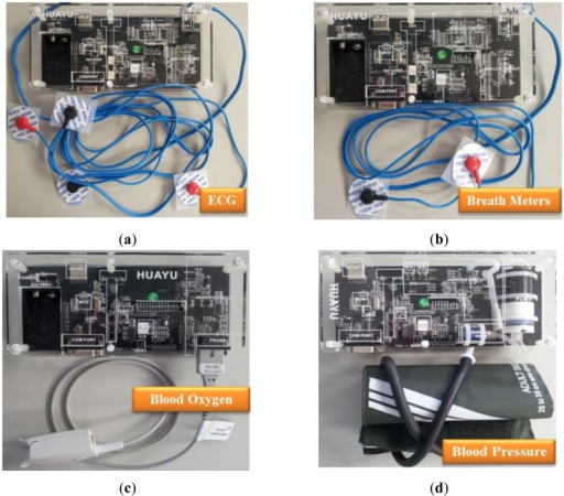 Embedded platform and physiological sensor modules of the proposed homecare system. (a) ECG sensor module. (b) Breath meter sensing module. (c) Blood oxygen sensor module. (d) Blood pressure sensor module.