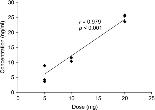 Correlations between the administered dose of tropisetron and the plasma concentration of tropisetron. There is a significant (r=0.979, p<0.001) positive correlation between the administered dose of tropisetron and plasma concentration. Plasma samples were taken 3-3.5 hours after administration of tropisetron.