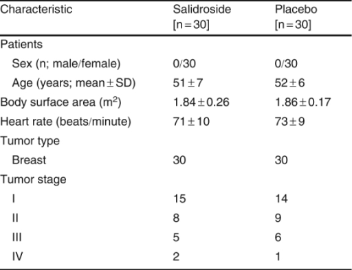 Clinical data of the two groups included in the study