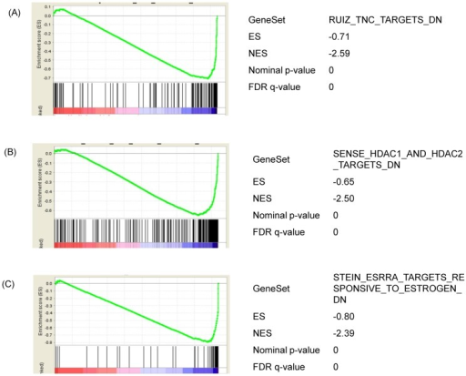 "Analysis of the functional gene set enrichment after 24 h ZEA treatment by GSEA.Differential gene expression was ranked by fold change. The most up-regulated genes are shown on the left while the most down-regulated genes are shown on the right. The black vertical lines indicate where the genes in the signature get set appeared. (A) Genes that is down-regulated in the presence of extracellular matrix molecule Tenascin C. (B) Genes that are down-regulated upon knockdown of boh histone deacetylase (HDAC) 1 and 2. (C) Genes that are down-regulated by estradol and down-regulated by estrogen-related receptor alpha. Enrichment score (ES, Y axis) is a running-sum statistic showing if the prior defined set of genes are randomly distributed or found at the extremes (top or bottom) of the list. If the genes are overrepresented at the bottom of our ranked list of genes, the ES will be close to −1 and vice versa. A normalized enrichment score (NES) takes into account the number of genes in the pathway. A negative NES indicates ""bottom"" enrichment of the list. The interpretation of the plots referred to [61]."