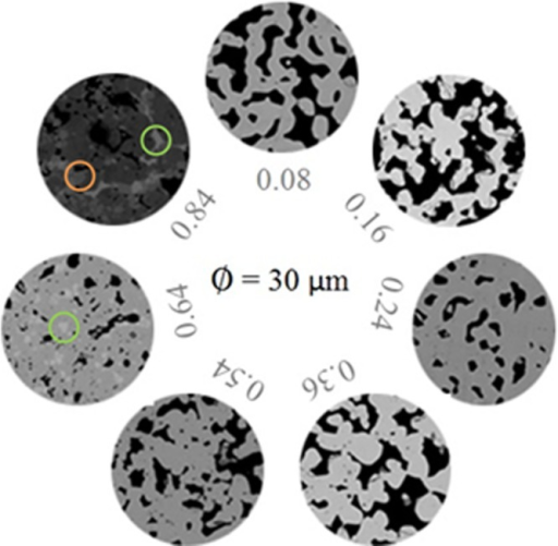 BSE images of the variousLi7–3xGaxLa3Zr2O12 samples with xint = 0.08–0.84.Only garnet crystals are observed from xint = 0.08 to xint = 0.54. The dark regionsare holes in the surface of the sample. The orange circle shows thephase LiGaO3, and green circles show La2Zr2O7. The diameter of each total sample circle is30 μm.