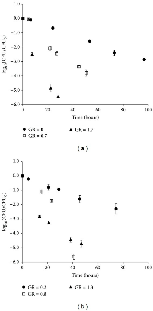 Sensitivity to lactic acid stress (150 mM HLac, pH = 4.6, 10.3% NaCl) at 27°C of E. coli 683 harvested at three different specific growth rates from (a) batch or (b) chemostat cultures at 37°C in TSB. Sensitivity was determined as CFU/CFU at time zero. GR = growth rate at harvest. Symbols indicate the mean of three replicates and error bars at the 95% confidence interval.