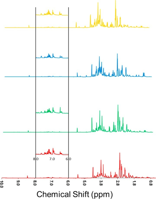 Stacked800 MHz 1H nuclear magnetic resonance (NMR)spectra, showing average data from six biological replicates of polarextracts from day 3 potato wound periderm samples, color coded forYukon Gold (gold), Norkotah Russet (blue), Chipeta (green), and Atlantic(red). Vertical expansions of the aromatic and multiple-bonded regionbetween 6.0 and 8.0 ppm are shown in each inset.