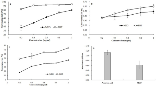 Antioxidant activities of MEO, (A) scavenging of DPPH radical, (B) scavenging of hydroxyl radical, (C) reducing power and (D) total antioxidant activity.Values were representative of three separated experiments.