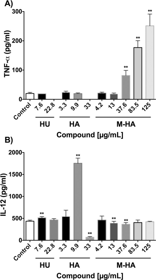 TNF-α and IL-12 production as triggered by BCG-infected macrophages that were treated with different doses of HU, HA and M-HA.J774 macrophages were infected with BCG and treated with different concentrations of radical scavenger compounds, and TNF-α and IL-12 levels were measured 24 hours post-infection. The results represent the means ± SD of triplicate preparations with one representative of two independent experiments. A Mann-Whitney test was performed (*, P < 0.01; versus non-treated macrophages (control)). HU, hydroxyurea; HA, hydroxylamine; and M-HA, methyl-hydroxylamine.