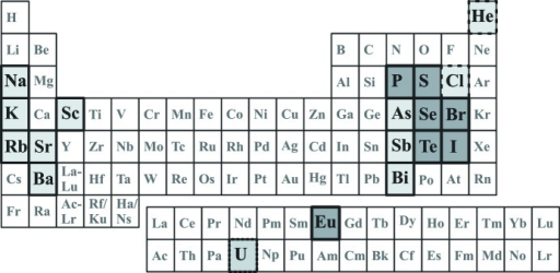 The Periodic Table Of The Elements Highlighting Elemen Open I