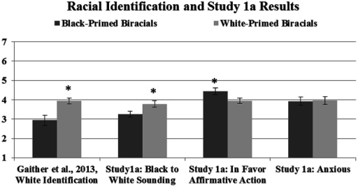 These means show the original self-reported racial identification of Black- and White-primed biracial participants from Gaither et al. (2013) in addition to the ratings from Study 1a. Lower numbers reflect identifying with or sounding more Black; higher numbers reflect identifying with or sounding more White and more in favor of affirmative action and anxious sounding; error bars represent SE; ∗denotes significant differences between priming groups.