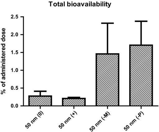 Estimated bioavailability of 50 nm PS-NPs, expressed as a percentage of the administered dose (125 mg/kg bw), calculated by summing up the amounts of PS-NPs detected in all analysed organs, except the stomach- and intestinal walls and brain. (0) neutral PS-NPs, (+) positively charged PS-NPs, (−M) and (−P) negatively charged PS-NPs from Magsphere and Polysciences, respectively. Error bars show the standard error of mean (n = 5)