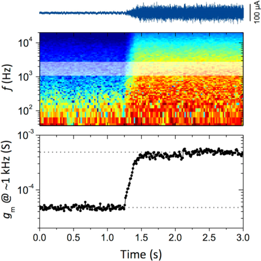 Short duration noise monitoring of MDCK I cell layer disruption with H2O2.Top: high pass filtered (1 Hz) drain current recording during addition of ~500 mM H2O2 to cultured MDCK I cells, Middle: Time-frequency analysis of the resulting transconductance (red: high, blue: low). Bottom: Magnitude of the transconductance at ~1 kHz. The resulting impedance change occurs over 250 μs, and is fully resolved by the measurement.
