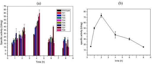 Optimal induce time of the T01-08, opt-nox and the wild type.(a)Comparison of the specific activity of the T01-08 and the wild type with different induced time (1–8h). (b) Optimal inducing time of the opt-nox.