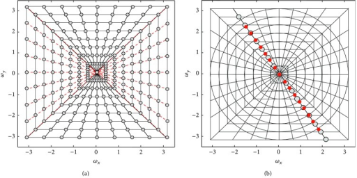 (a) Pseudopolar grids: red lines are basically horizontal (BH) and the black lines are basically vertical (BV). (b) Polar grids (red dots) on the pseudopolar grids (gray dots).