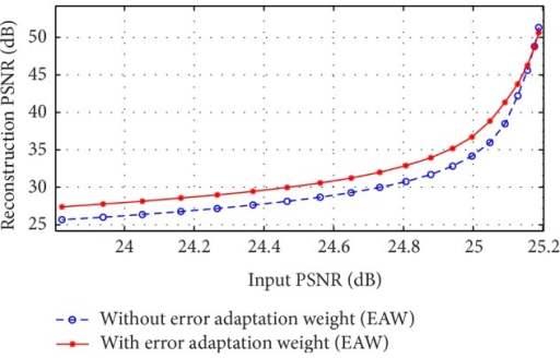 Effect of EAW on the PSNR of the reconstructed image. Solid red line shows the results when EAW was included and dashed blue line shows the reconstructed image results when EAW is not included.