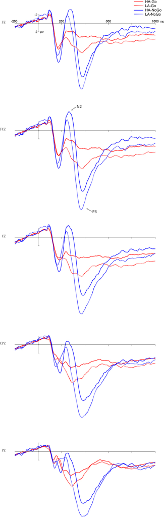 Grand average of ERP.The grand average of ERP elicited inthe low-altitude group (LA, dotted lines) and the high-altitude group (HA, solid lines) at the central sites (Fz, FCz, Cz, CPz Pz) in the Go (Go, red lines) and NoGo (NoGo, blue lines) conditions.