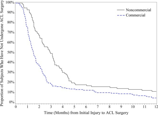 Insurance status. Difference in anterior cruciate ligament (ACL) surgery timing among subjects with commercial versus noncommercial insurance plans in the first 2 years following their initial injury.