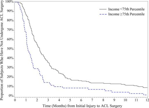 Household income. Relationship between household income and anterior cruciate ligament (ACL) surgery timing in the first 2 years after the initial injury. The top line represents the time to ACL surgery among subjects with a household income <75th percentile for the entire study population. The bottom line represents the time to ACL surgery among subjects with a household income ≥75th percentile for the entire study population.