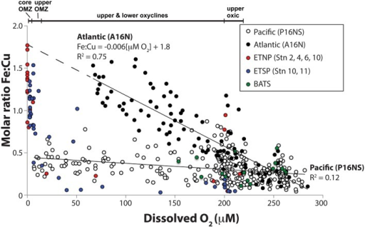 Relationship between total dissolved Fe:Cu molar ratios and dissolved O2 concentrations in seawater samples from 0 to 1000 m water depth. Closed circles are Atlantic Ocean samples taken along the A16N transect from 62°N to 5°S along 20–30°W on CLIVAR cruise A16N (see Supplementary Figure 1 for station maps). Open circles are Pacific Ocean samples taken along the CLIVAR cruise P16N and P16S transect from 37°N to 46°S along 150°W (Supplementary Figure 1). Red, blue and green circles ETNP NH-1315, ETSP AT-15-61, and BATS samples, respectively, for which full depth profiles are shown in Figure 1F. A linear fit equation of the Atlantic Ocean data (R2 = 0.75) is provided. A linear fit equation is not provided for the Pacific Ocean data due to the low R2 value (0.12).