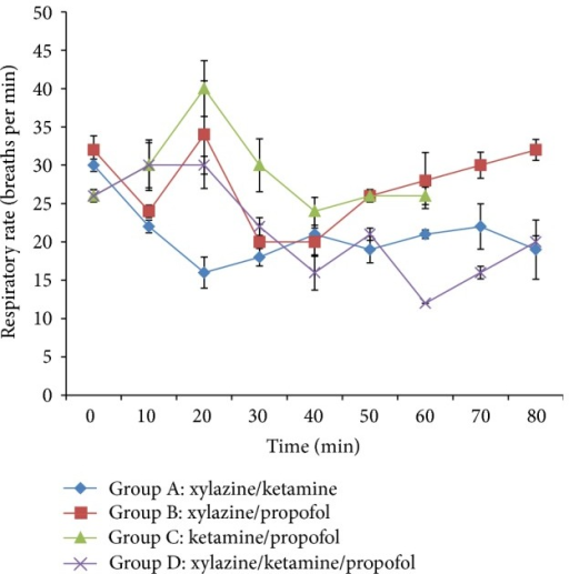 Mean respiratory rate following intravenous multimodal therapy of propofol, xylazine, and ketamine anaesthetics.