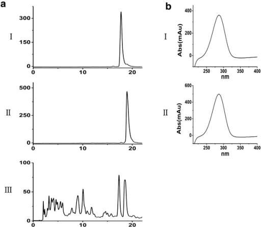 Identification of compound 1 and 2 produced by ΔwblA. HPLC chromatograms (a) and the UV absorption spectra of compound 1 and 2 (b). (I): purified compound 1, (II): purified compound 2, (III): fermentation broth from ΔwblA